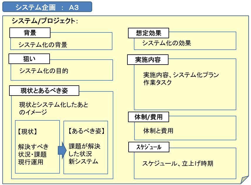 システム企画