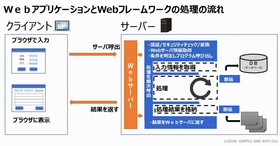 Webフレームワーク