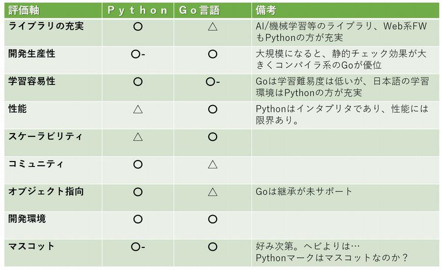 PythonとGo言語との比較