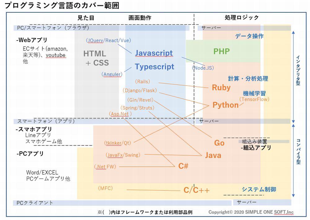プログラミング言語マップ